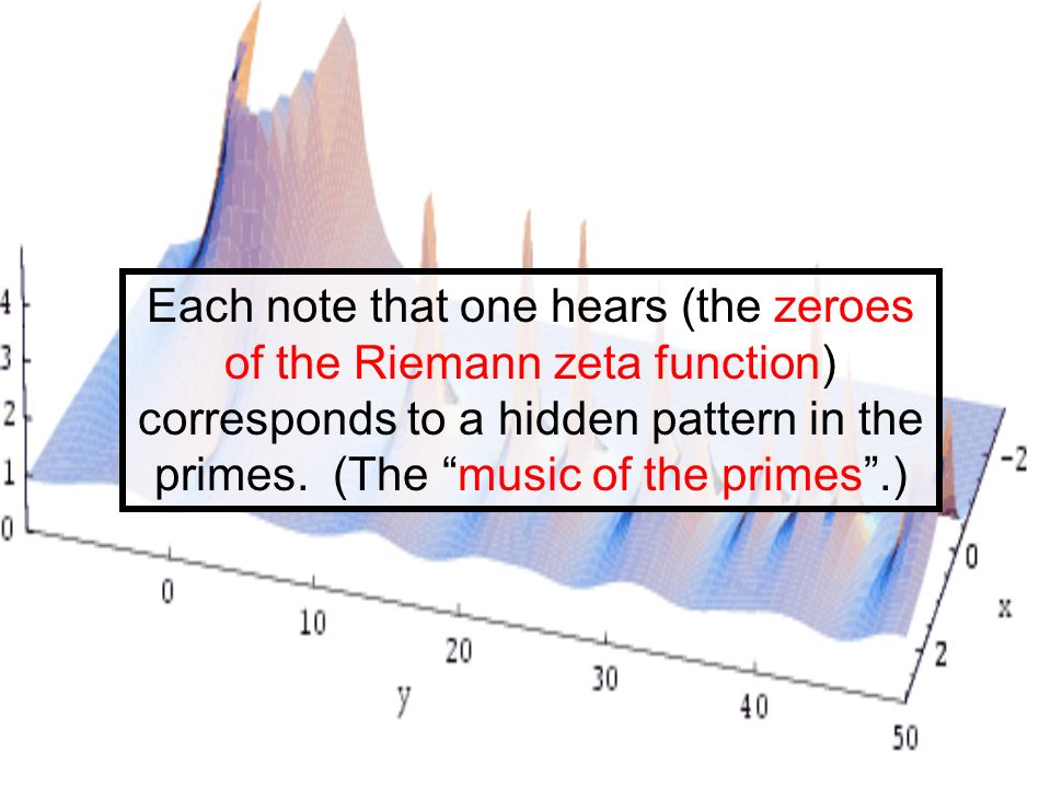 Each note that one hears (the zeroes of the Riemann zeta function) corresponds to a hidden pattern in the primes.