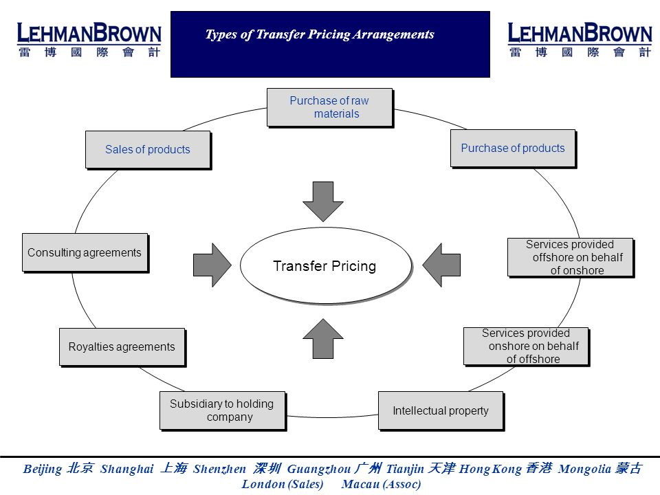 Transfer Pricing Types of Transfer Pricing Arrangements