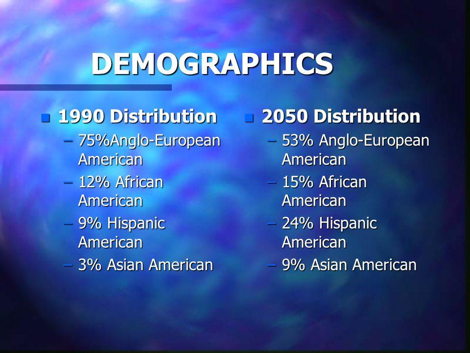 DEMOGRAPHICS 1990 Distribution 2050 Distribution