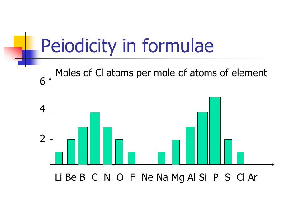 Peiodicity in formulae