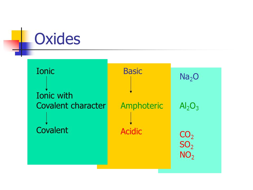 Oxides Ionic Basic Na2O Ionic with Covalent character Amphoteric Al2O3