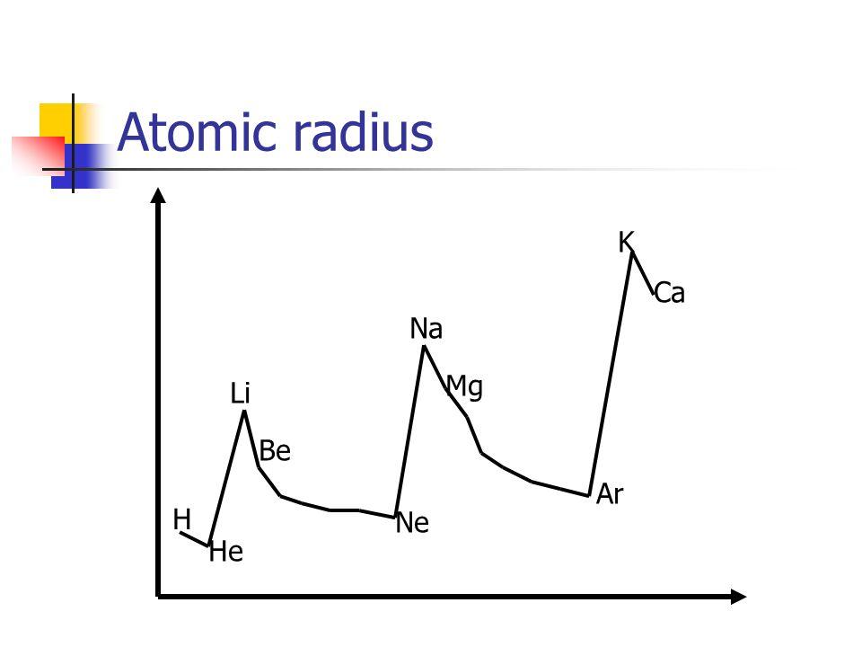 Atomic radius K Ca Na Mg Li Be Ar H Ne He