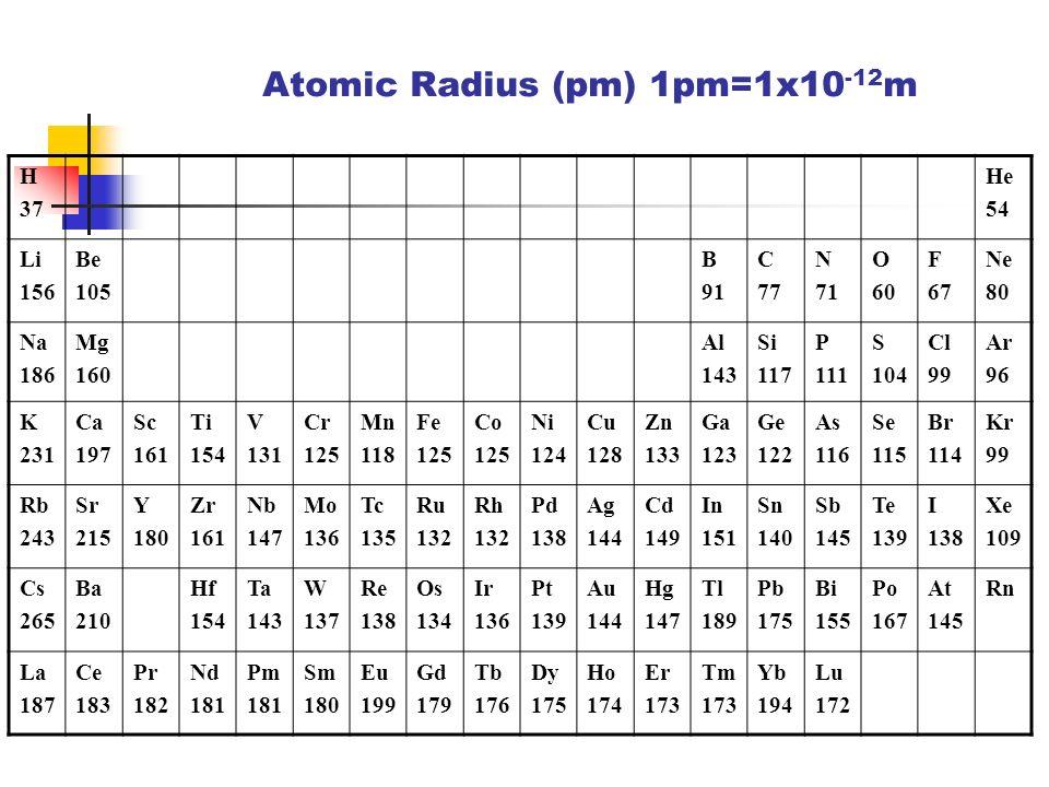 Atomic Radius (pm) 1pm=1x10-12m