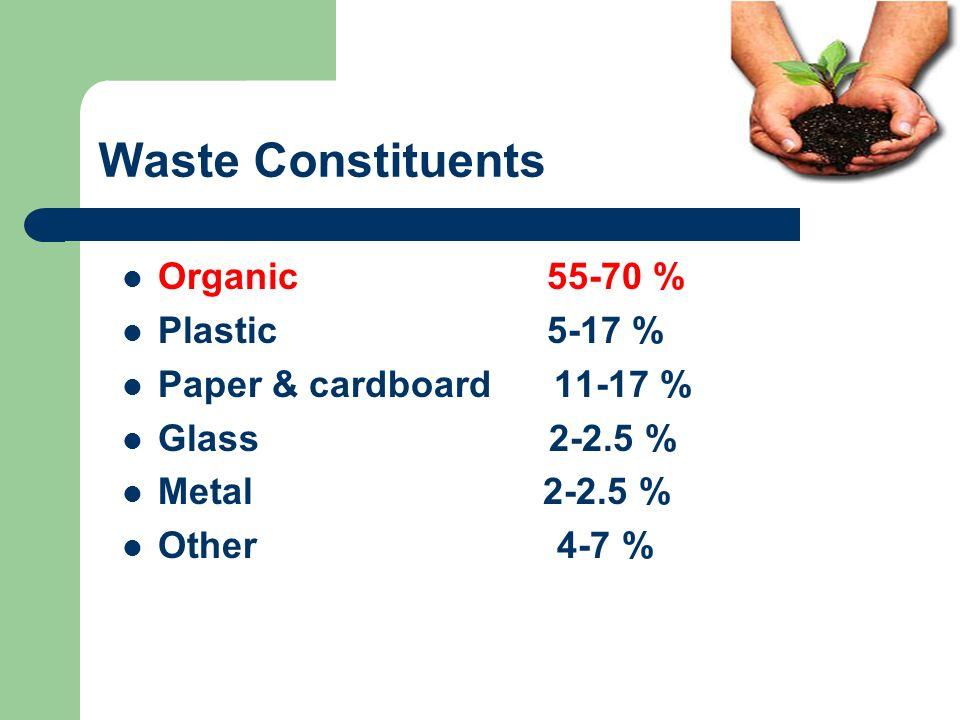 Waste Constituents Organic 55-70 % Plastic 5-17 %