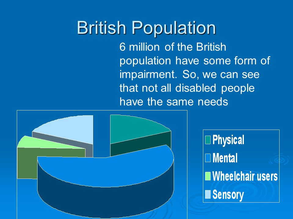 British Population 6 million of the British population have some form of impairment.