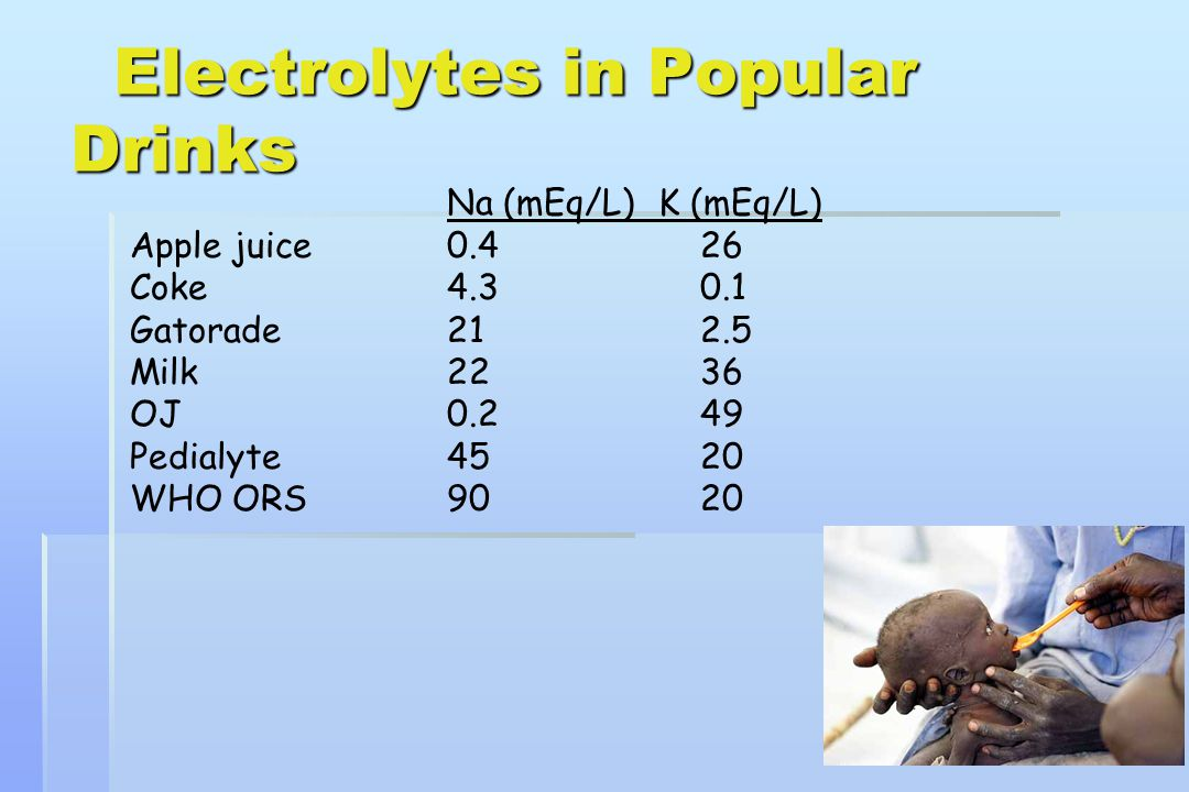 Electrolytes in Popular Drinks