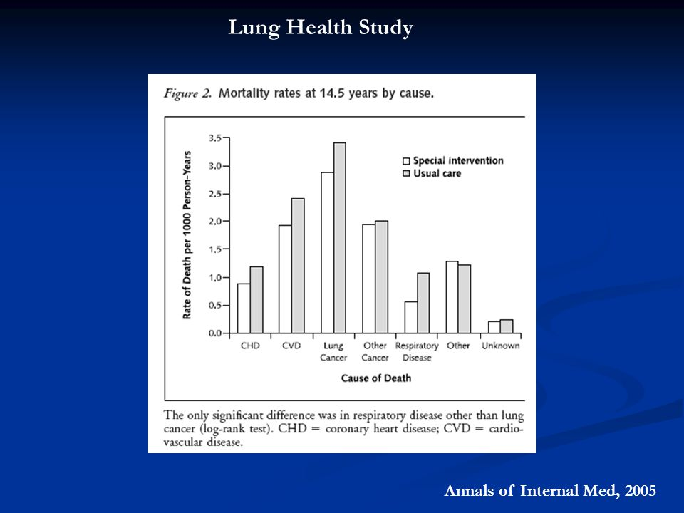 Lung Health Study Annals of Internal Med, 2005