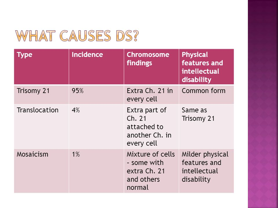 What causes DS Type Incidence Chromosome findings