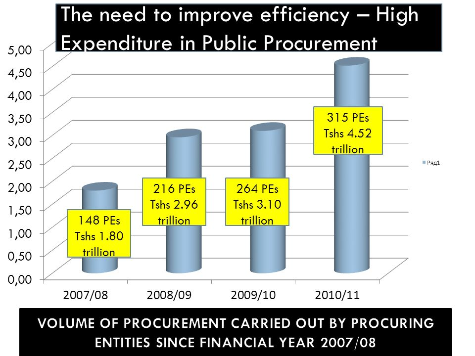 The need to improve efficiency – High Expenditure in Public Procurement