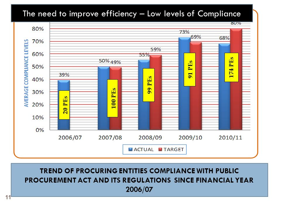 The need to improve efficiency – Low levels of Compliance
