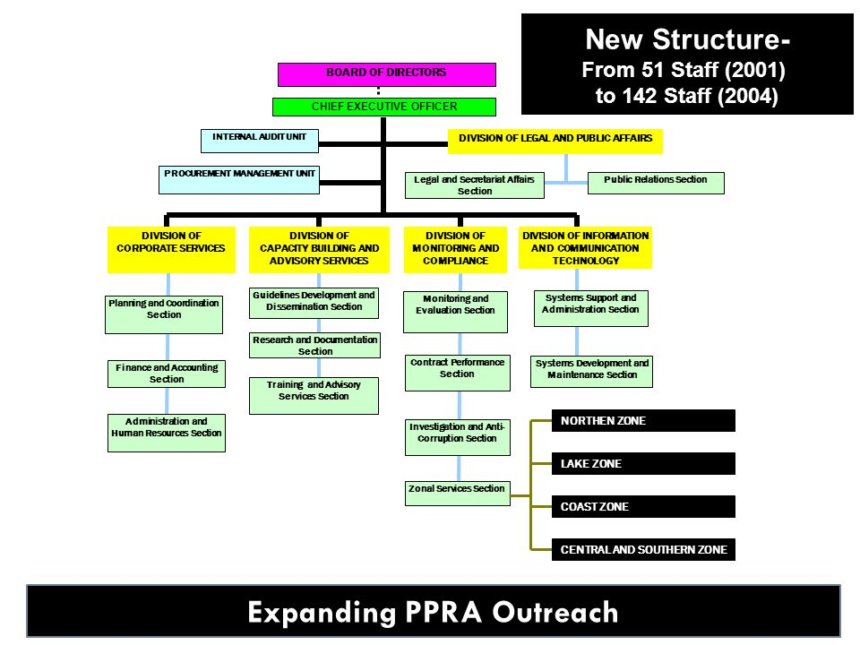 Expanding PPRA Outreach