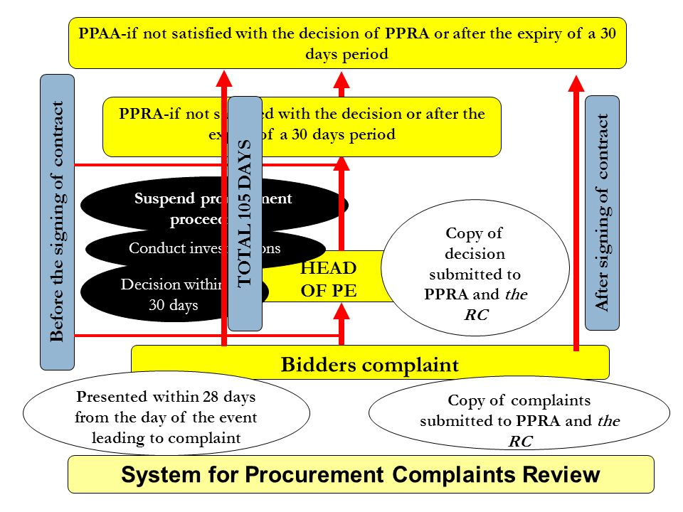 System for Procurement Complaints Review