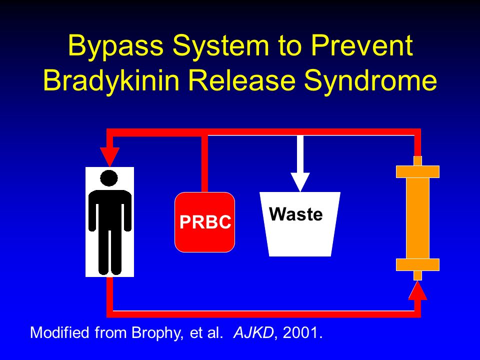 Bypass System to Prevent Bradykinin Release Syndrome