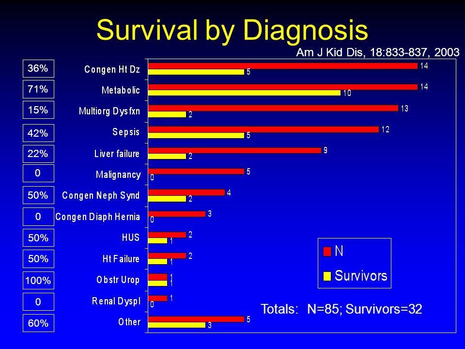 Survival by Diagnosis Totals: N=85; Survivors=32