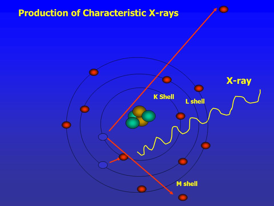 Production of Characteristic X-rays