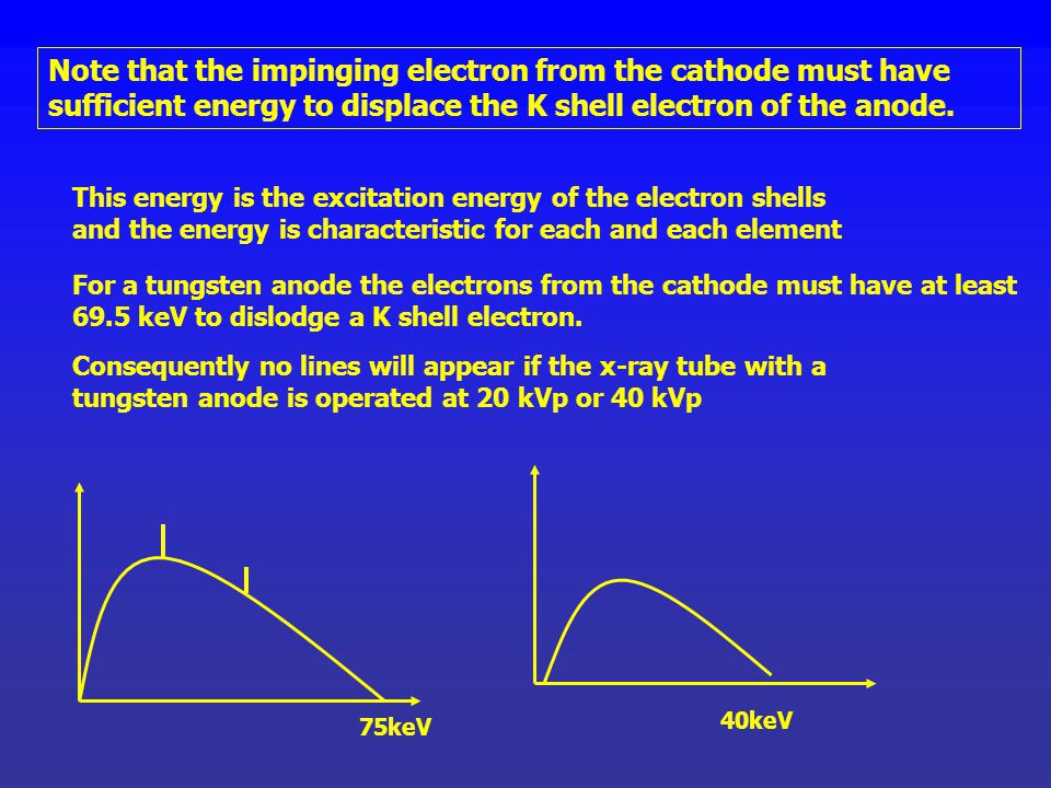 Note that the impinging electron from the cathode must have sufficient energy to displace the K shell electron of the anode.