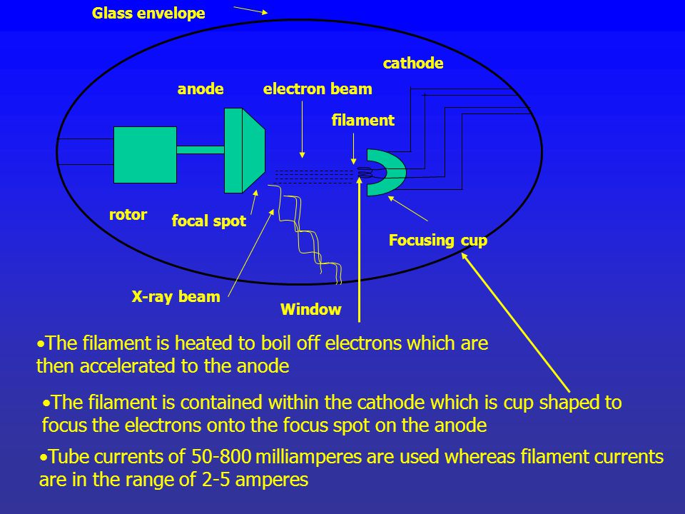 Window rotor. anode. Focusing cup. filament. cathode. focal spot. Glass envelope. electron beam.