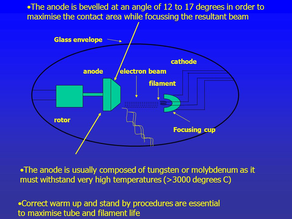 The anode is bevelled at an angle of 12 to 17 degrees in order to maximise the contact area while focussing the resultant beam