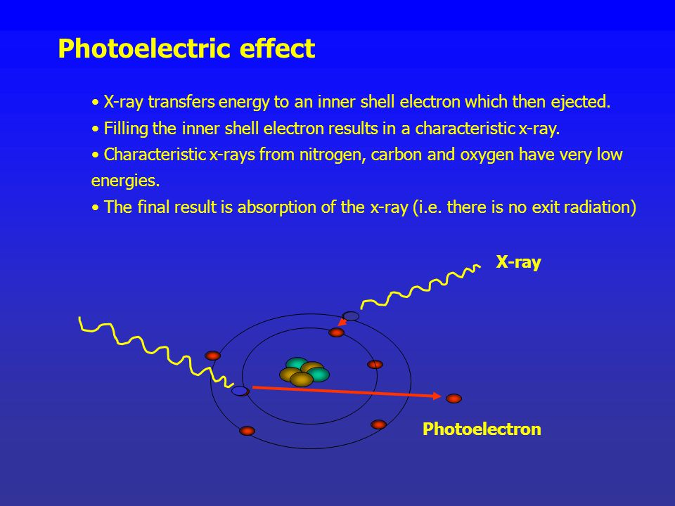 Photoelectric effect X-ray transfers energy to an inner shell electron which then ejected.