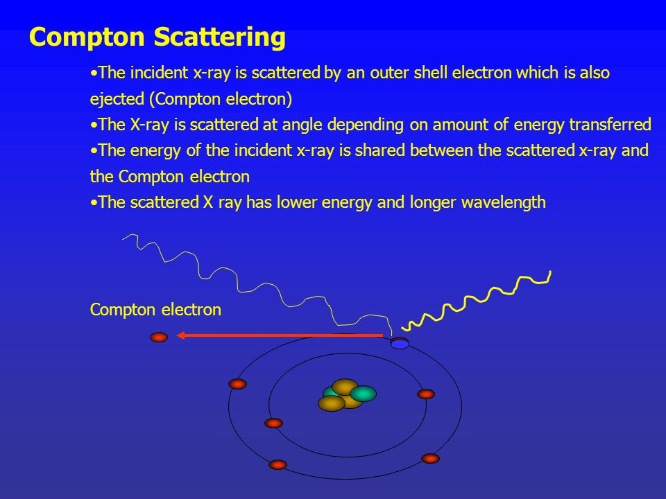 Compton Scattering The incident x-ray is scattered by an outer shell electron which is also ejected (Compton electron)
