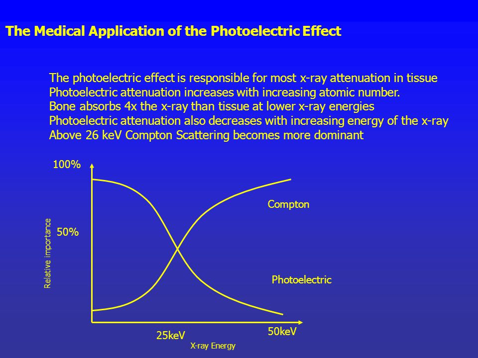 The Medical Application of the Photoelectric Effect