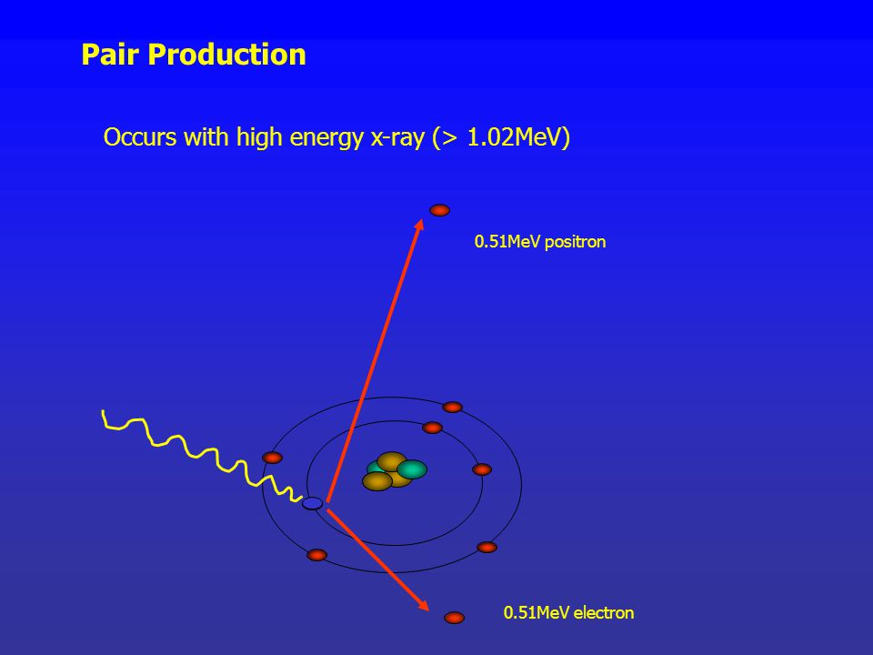 Pair Production Occurs with high energy x-ray (> 1.02MeV)