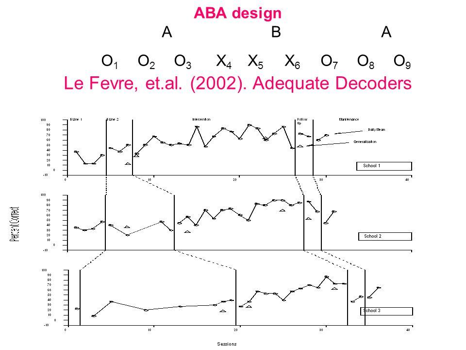 ABA design. A. B. A. O1. O2. O3. X4. X5. X6. O7. O8. O9 Le Fevre, et