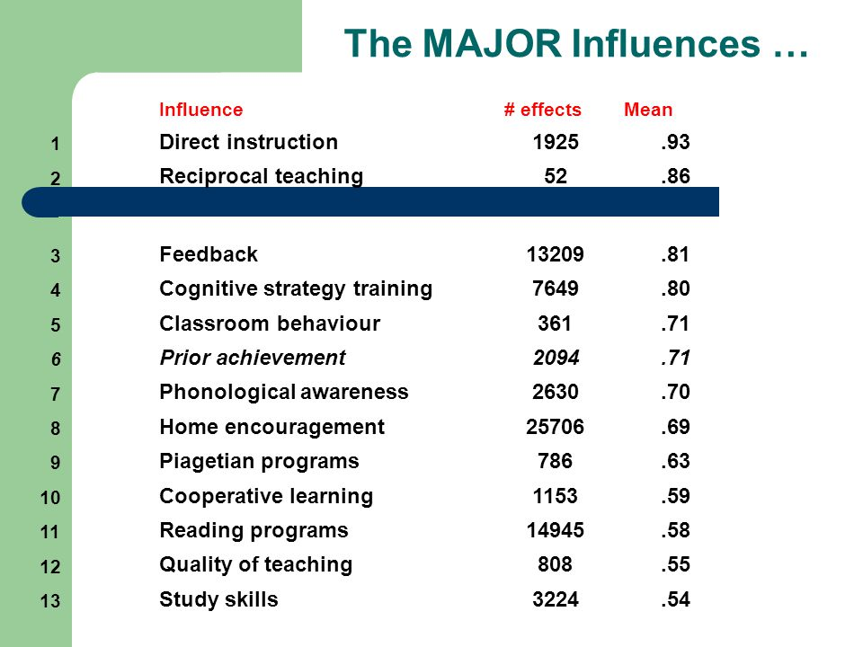 The MAJOR Influences … Direct instruction 1925 .93 Reciprocal teaching