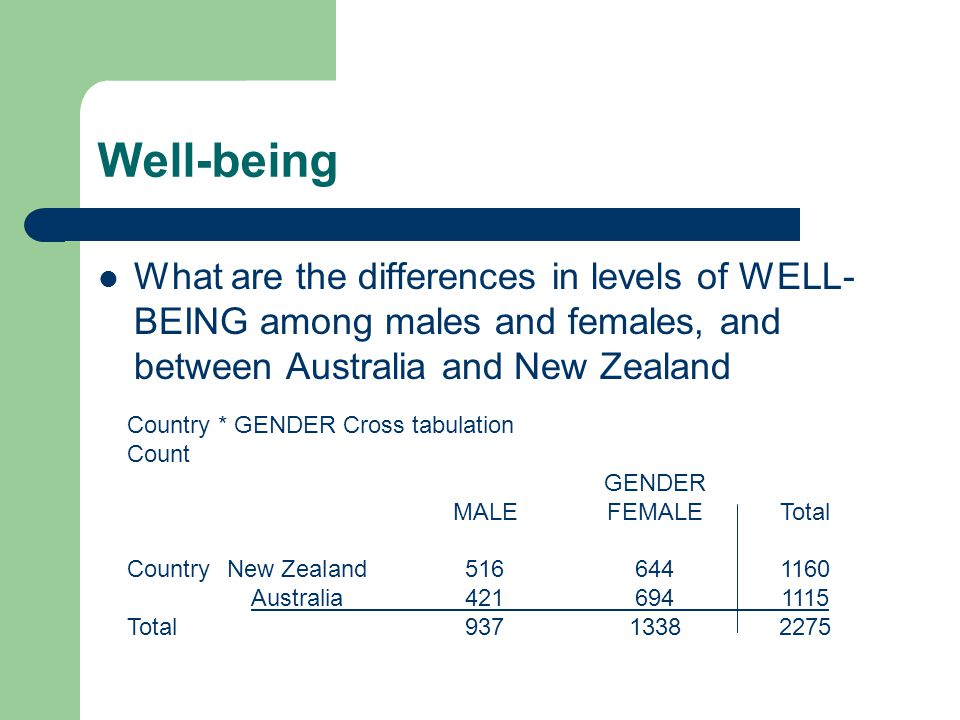 Well-being What are the differences in levels of WELL-BEING among males and females, and between Australia and New Zealand.