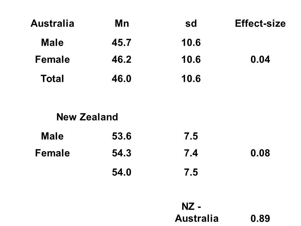 Australia Mn. sd. Effect-size. Male. 45.7. 10.6. Female. 46.2. 0.04. Total. 46.0. New Zealand.
