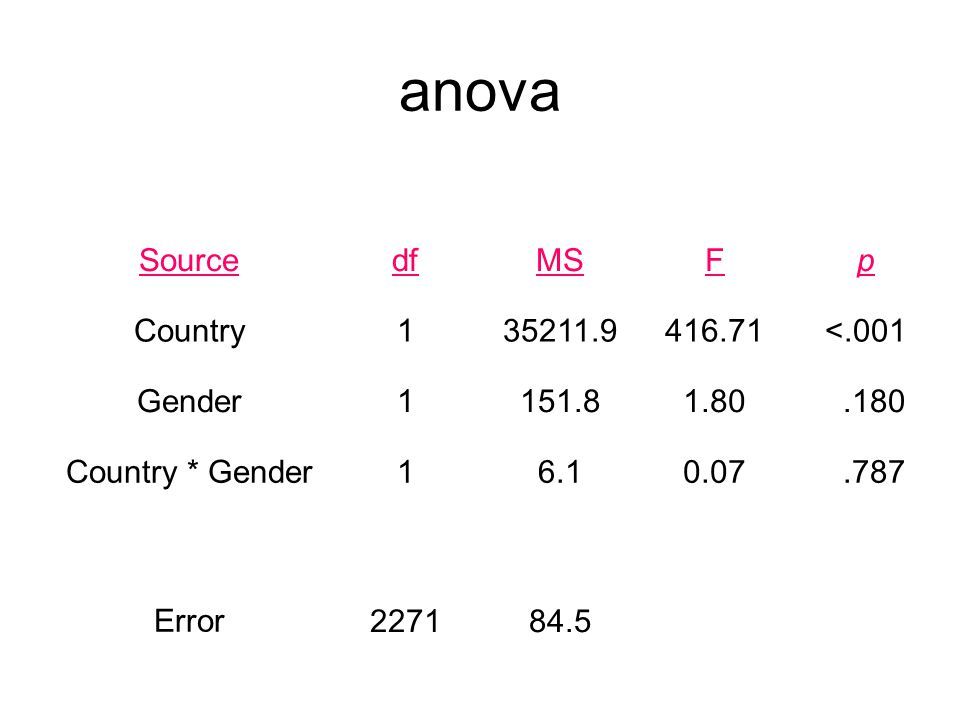anova Source df MS F p Country 1 35211.9 416.71 <.001 Gender 151.8