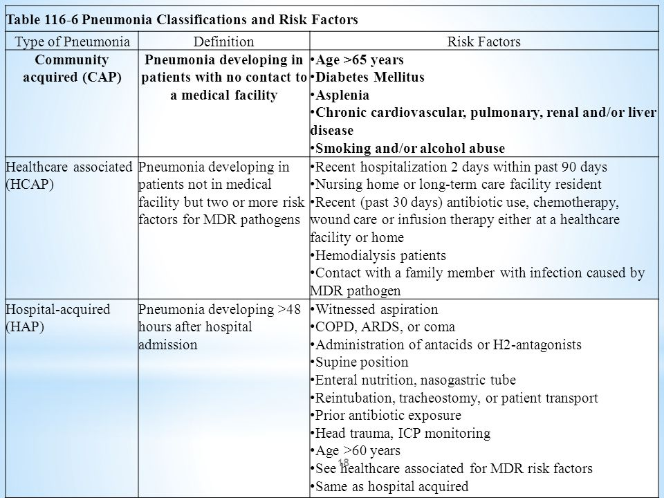 Table 116-6 Pneumonia Classifications and Risk Factors