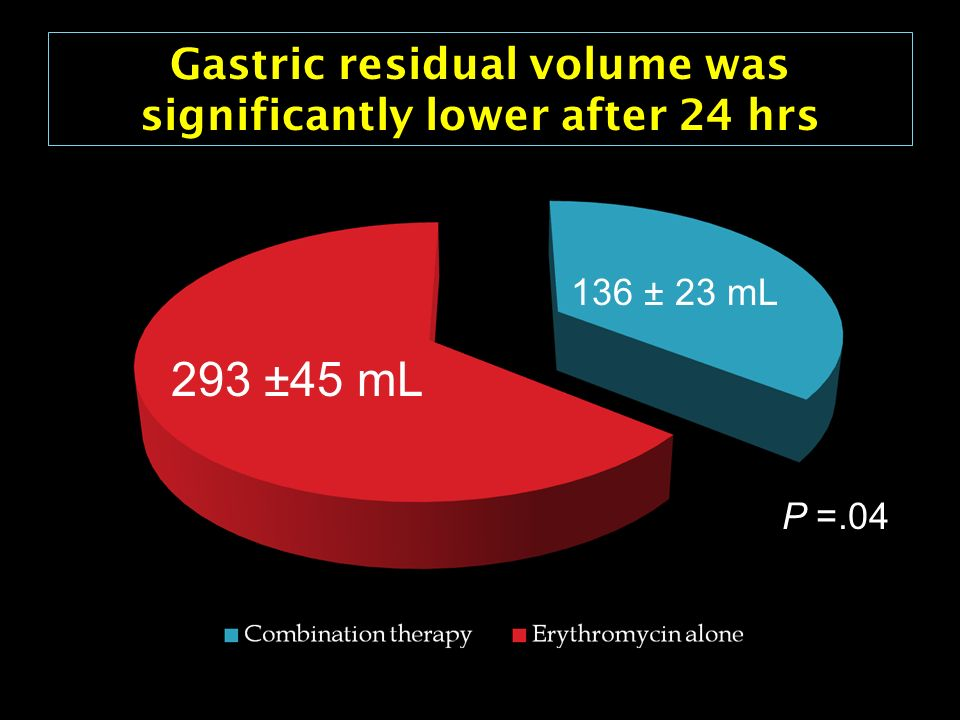 Gastric residual volume was significantly lower after 24 hrs