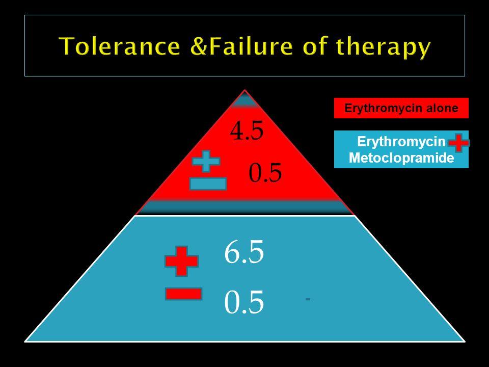 Tolerance &Failure of therapy
