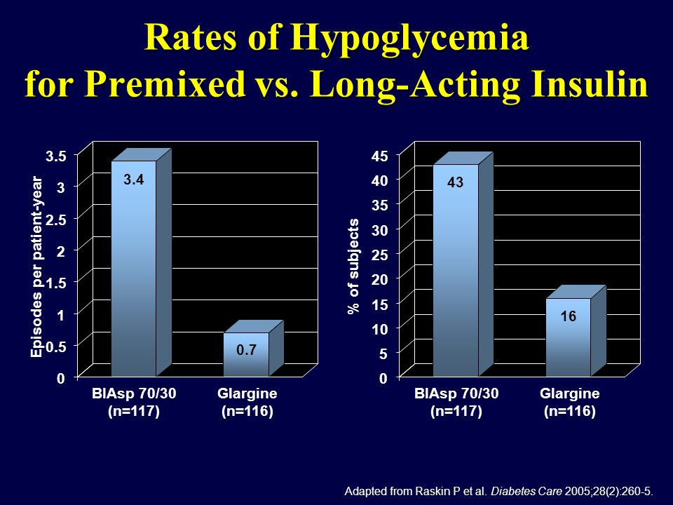 Rates of Hypoglycemia for Premixed vs. Long-Acting Insulin