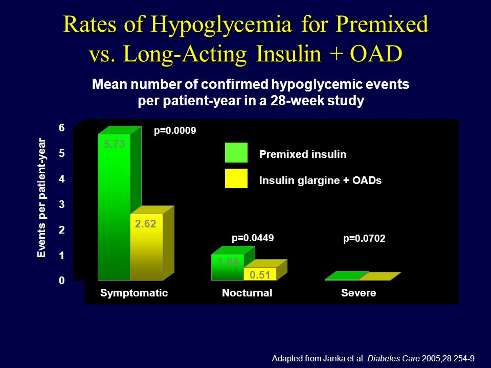 Rates of Hypoglycemia for Premixed vs. Long-Acting Insulin + OAD