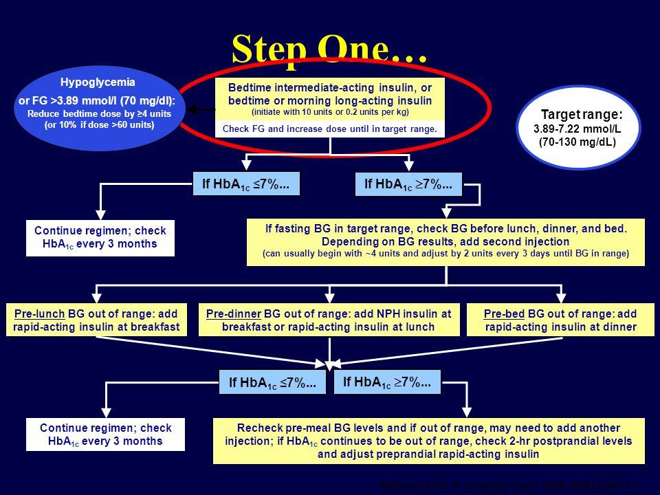 Step One… Target range: If HbA1c ≤7%... If HbA1c 7%...