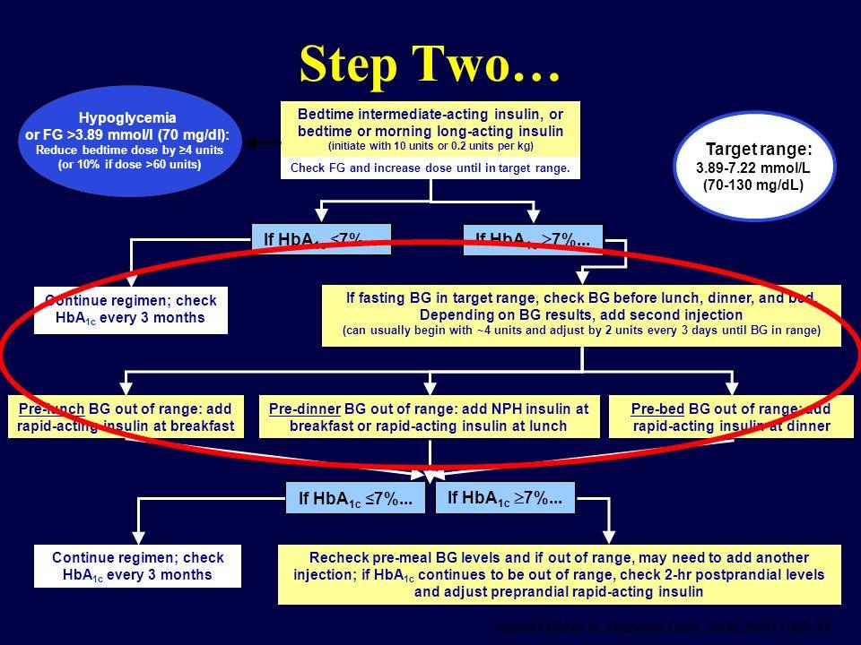 Step Two… Target range: If HbA1c ≤7%... If HbA1c 7%...