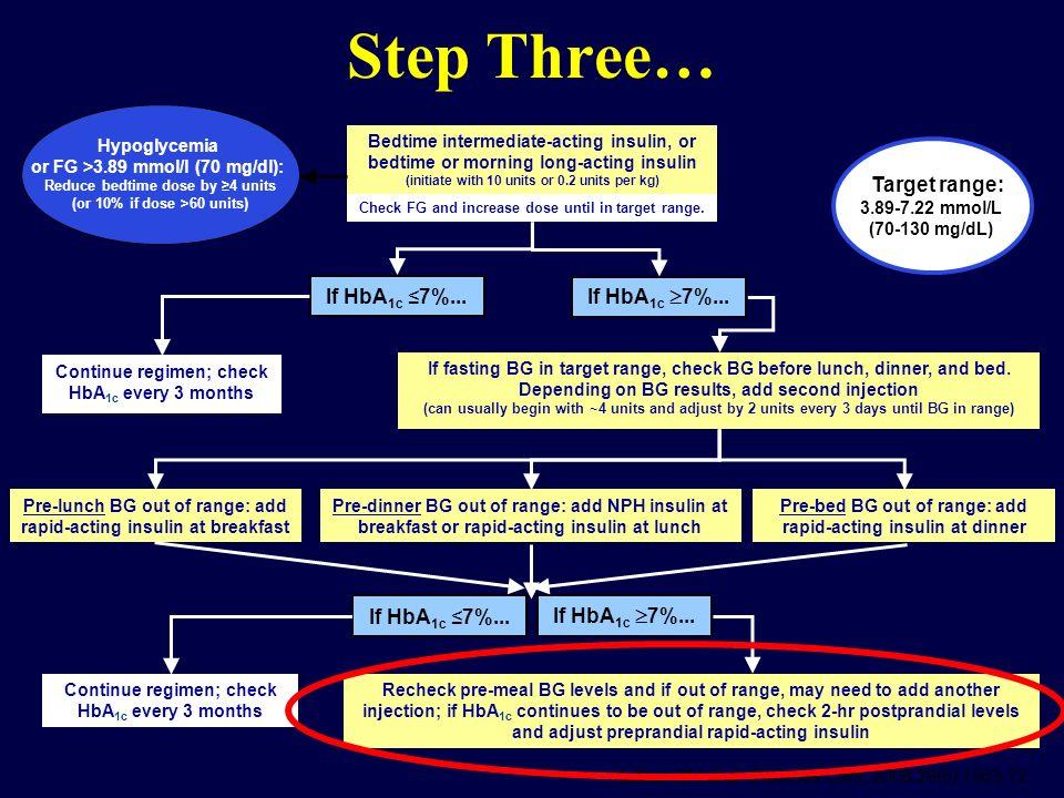 Step Three… Target range: If HbA1c ≤7%... If HbA1c 7%...