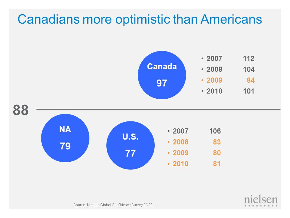 Canadians more optimistic than Americans