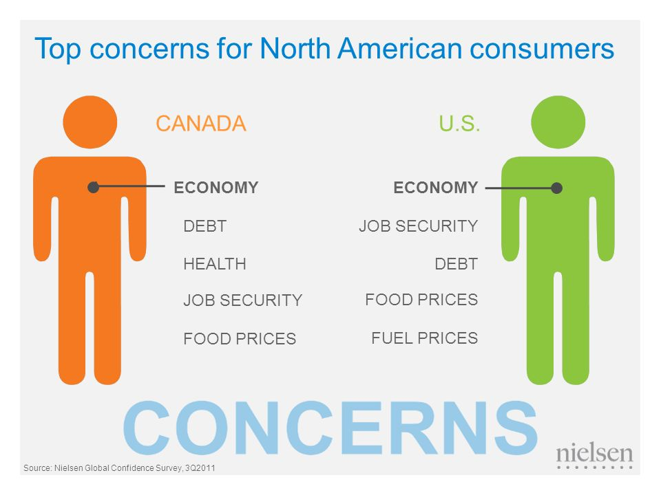 Top concerns for North American consumers