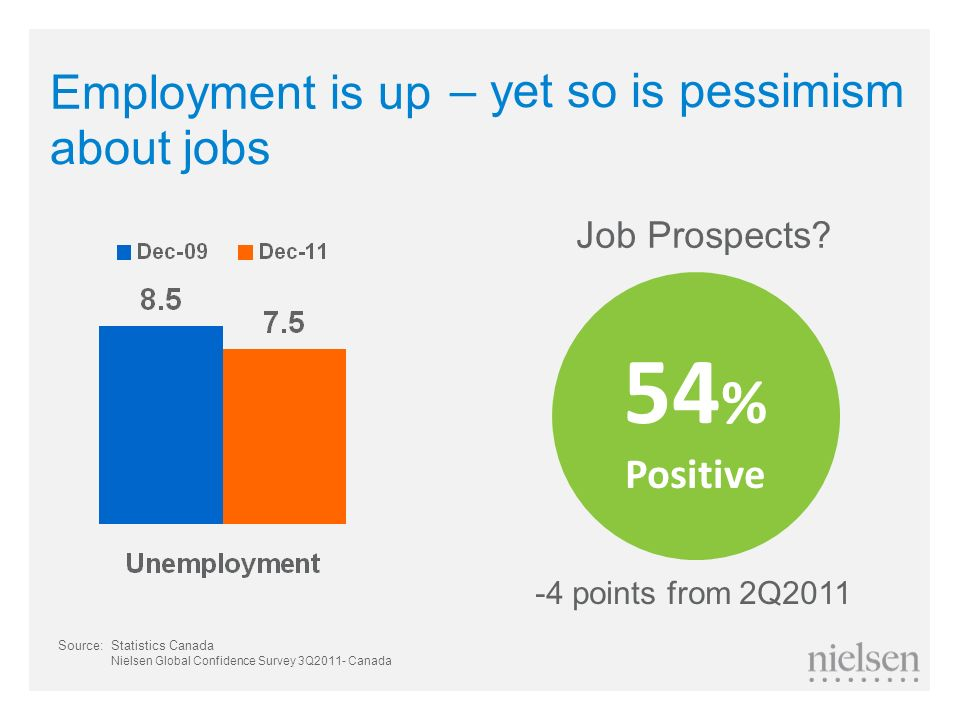 54% Employment is up – yet so is pessimism about jobs Positive
