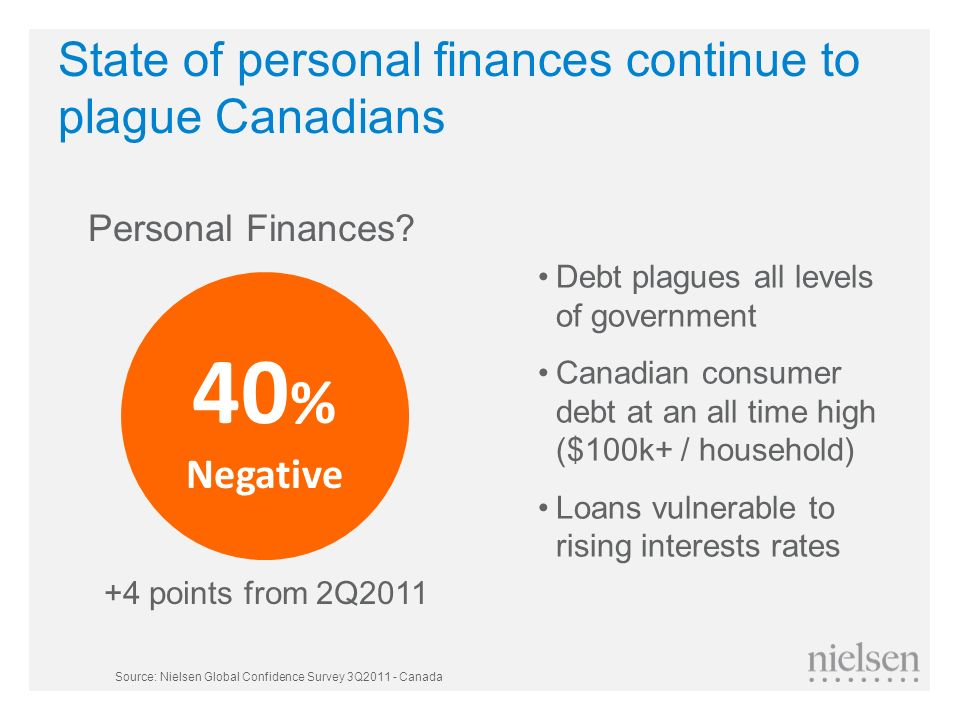 State of personal finances continue to plague Canadians
