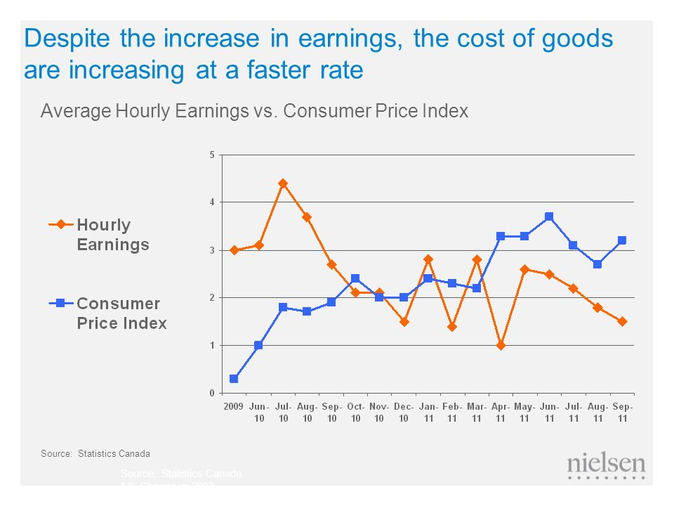 Despite the increase in earnings, the cost of goods are increasing at a faster rate