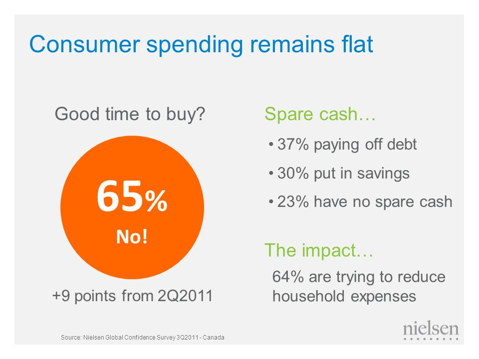 Consumer spending remains flat