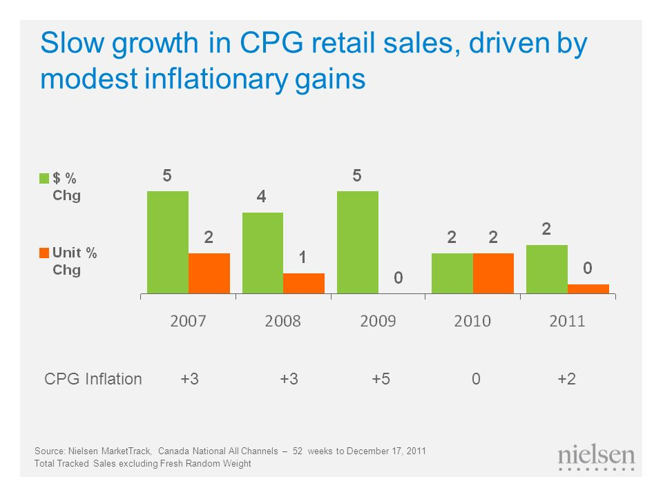 Slow growth in CPG retail sales, driven by modest inflationary gains