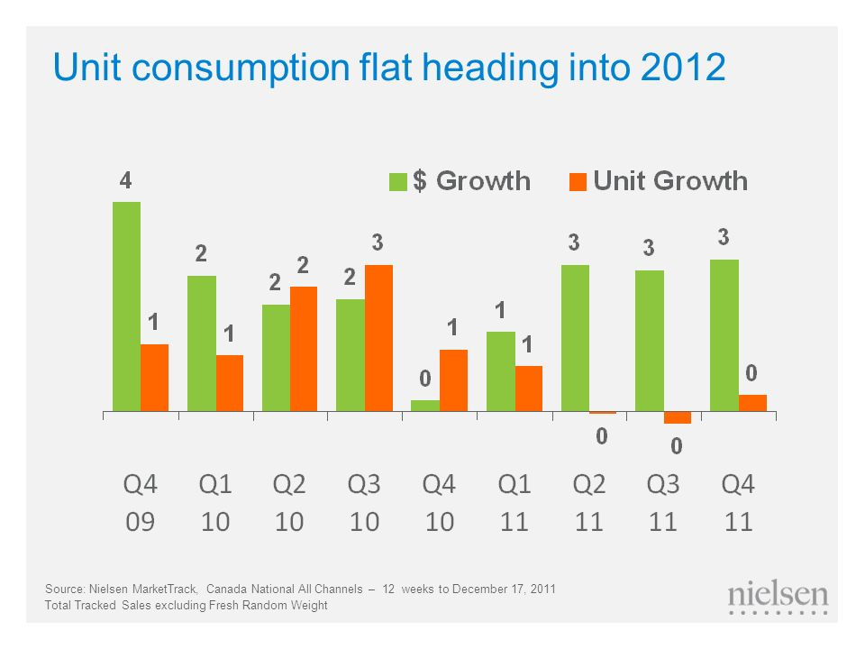 Unit consumption flat heading into 2012