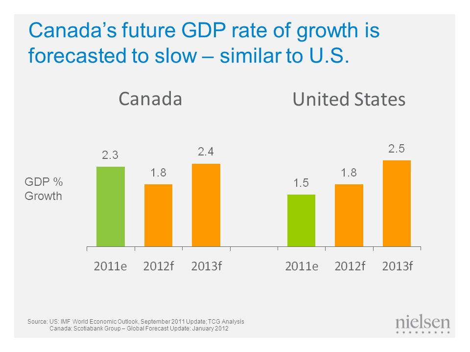 Canada's future GDP rate of growth is forecasted to slow – similar to U.S.