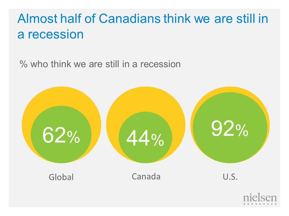 Almost half of Canadians think we are still in a recession