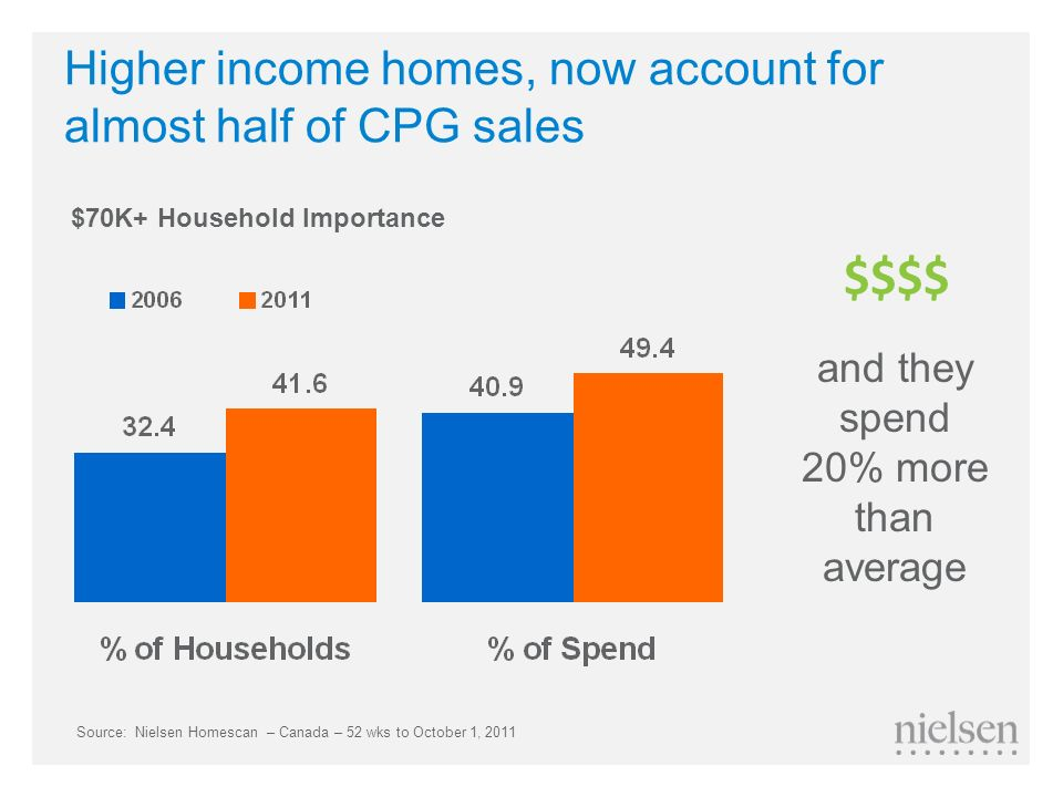 Higher income homes, now account for almost half of CPG sales